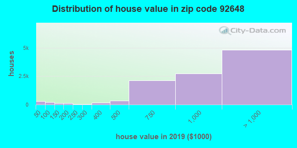 Zip code 92648 house/condo values in 2010