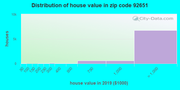 Zip code 92651 house/condo values in 2010