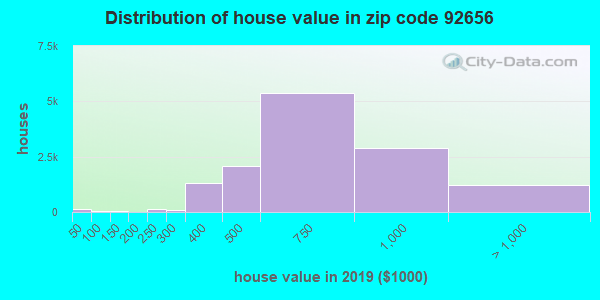 Zip code 92656 house/condo values in 2010