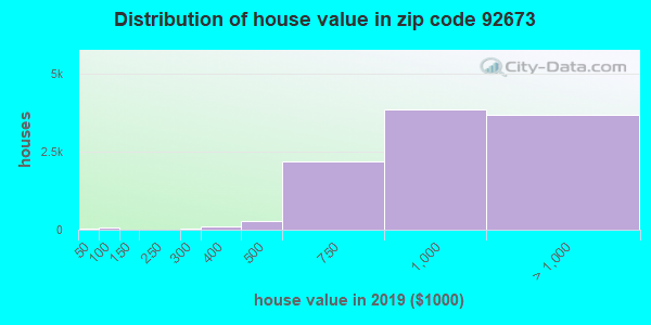 Zip code 92673 house/condo values in 2010