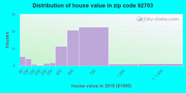 Zip code 92703 house/condo values in 2010