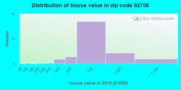 Zip code 92706 house/condo values in 2010