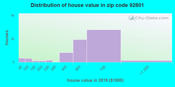 Zip code 92801 house/condo values in 2010