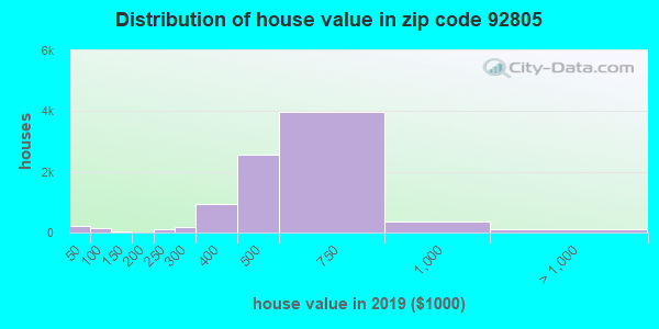 Zip code 92805 house/condo values in 2010