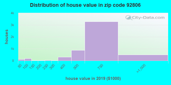 Zip code 92806 house/condo values in 2010