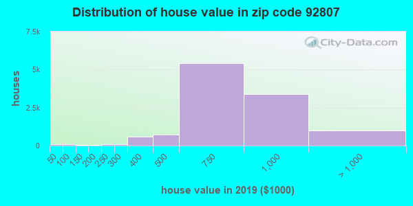 Zip code 92807 house/condo values in 2010