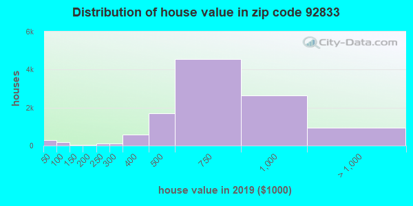 Zip code 92833 house/condo values in 2010