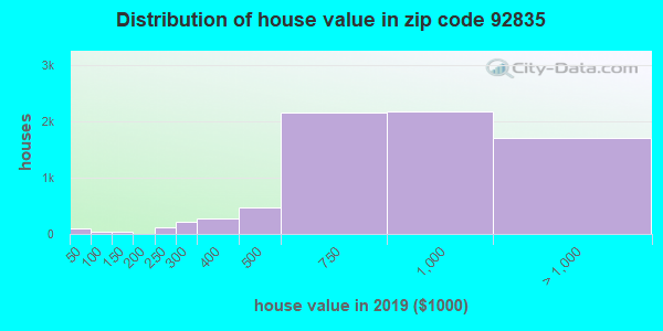 Zip code 92835 house/condo values in 2010