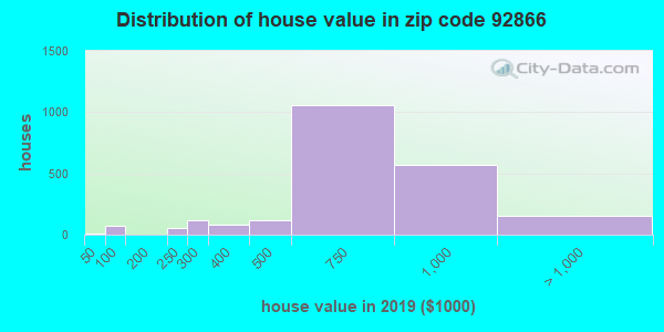 Zip code 92866 house/condo values in 2010