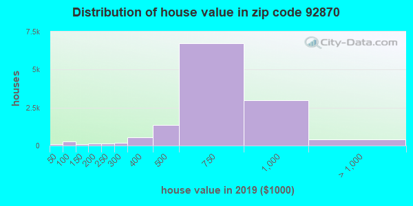Zip code 92870 house/condo values in 2010
