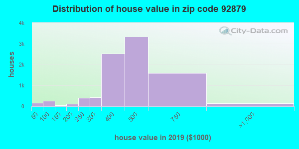 Zip code 92879 house/condo values in 2010