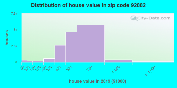 Zip code 92882 house/condo values in 2010