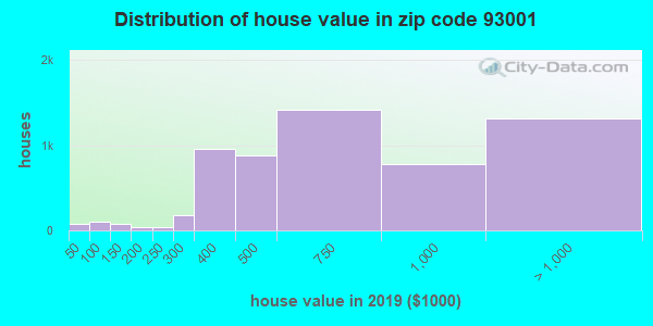 Zip code 93001 house/condo values in 2010