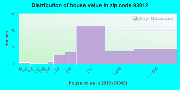 Zip code 93012 house/condo values in 2010