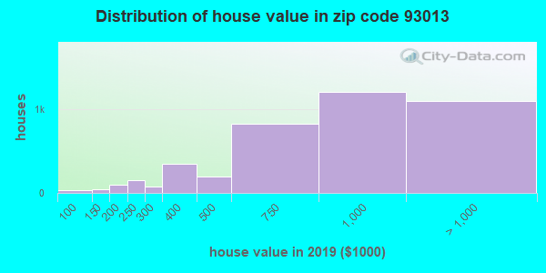 Zip code 93013 house/condo values in 2011