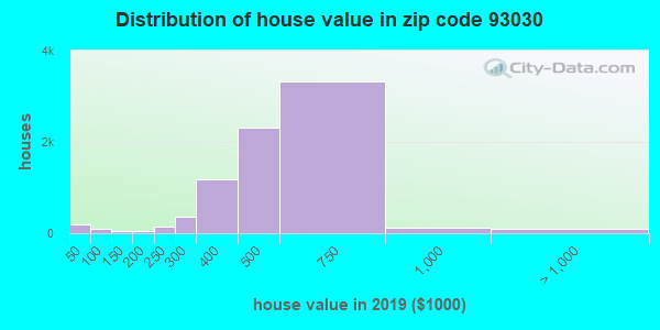 Zip code 93030 house/condo values in 2010