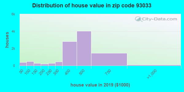 Zip code 93033 house/condo values in 2010