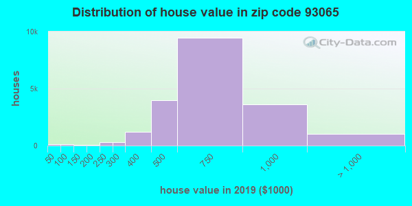 Zip code 93065 house/condo values in 2010