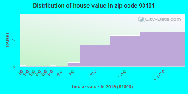 Zip code 93101 house/condo values in 2010