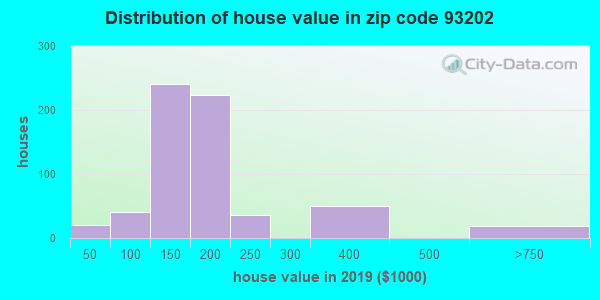 Zip code 93202 house/condo values in 2010