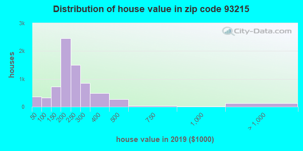 Zip code 93215 house/condo values in 2010