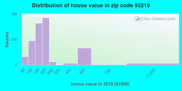 Zip code 93219 house/condo values in 2010