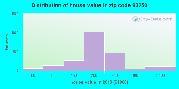 Zip code 93250 house/condo values in 2010