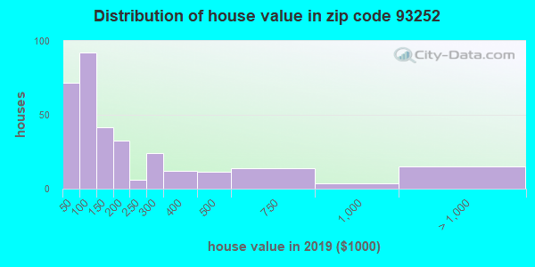 Zip code 93252 house/condo values in 2010