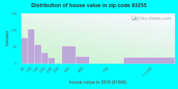 Zip code 93255 house/condo values in 2010