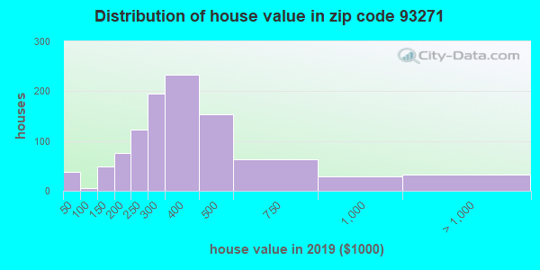 Zip code 93271 house/condo values in 2011