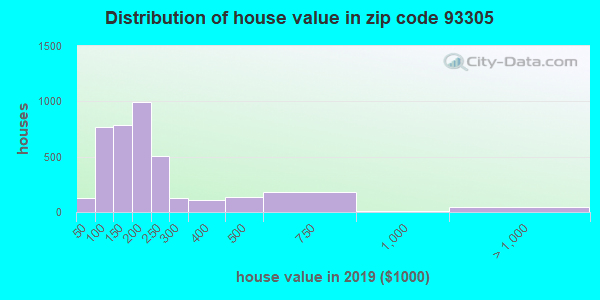 Zip code 93305 house/condo values in 2010