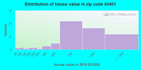 Zip code 93401 house/condo values in 2010