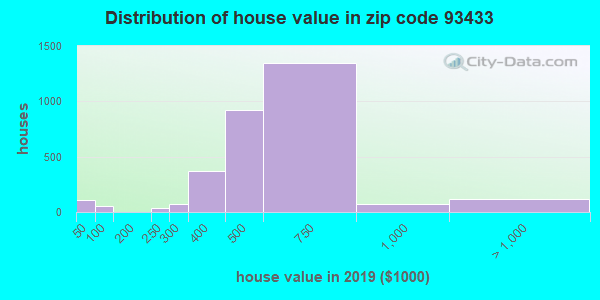 Zip code 93433 house/condo values in 2010