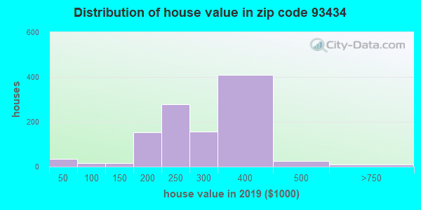 Zip code 93434 house/condo values in 2010