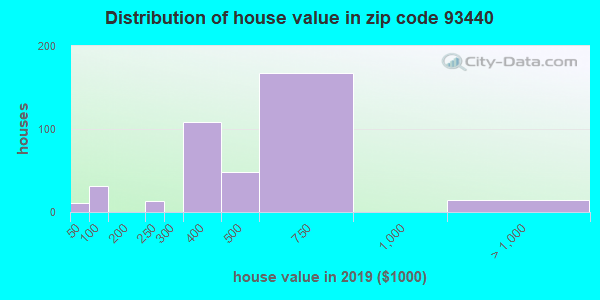 Zip code 93440 house/condo values in 2010
