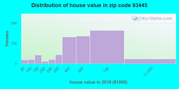 Zip code 93445 house/condo values in 2010