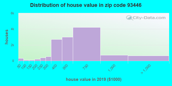 Zip code 93446 house/condo values in 2010
