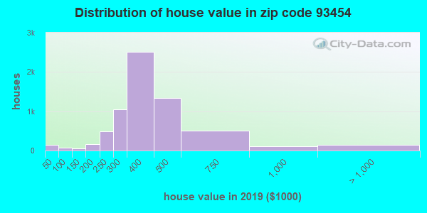 Zip code 93454 house/condo values in 2010