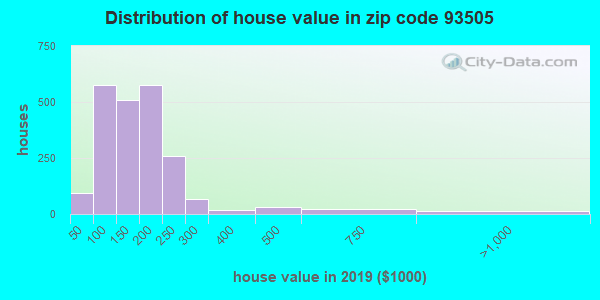 Zip code 93505 house/condo values in 2010