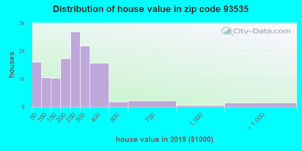 Zip code 93535 house/condo values in 2010