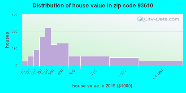 Zip code 93610 house/condo values in 2010