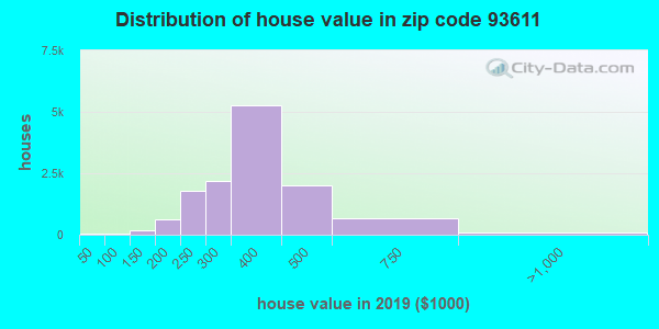 Zip code 93611 house/condo values in 2010