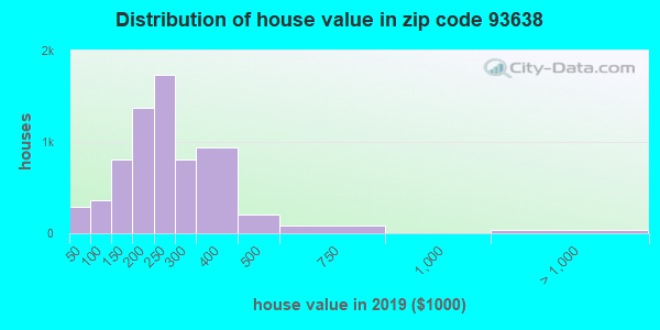 Zip code 93638 house/condo values in 2010