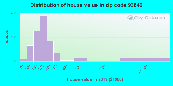 Zip code 93640 house/condo values in 2010