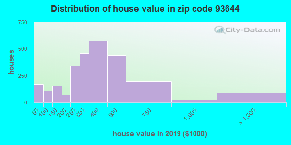 Zip code 93644 house/condo values in 2010