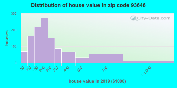 Zip code 93646 house/condo values in 2010
