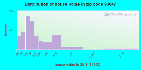 Zip code 93647 house/condo values in 2010