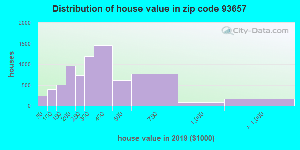 Zip code 93657 house/condo values in 2010