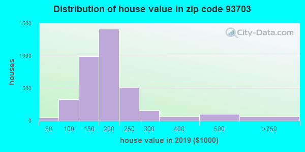 Zip code 93703 house/condo values in 2010