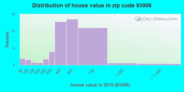 Zip code 93906 house/condo values in 2010